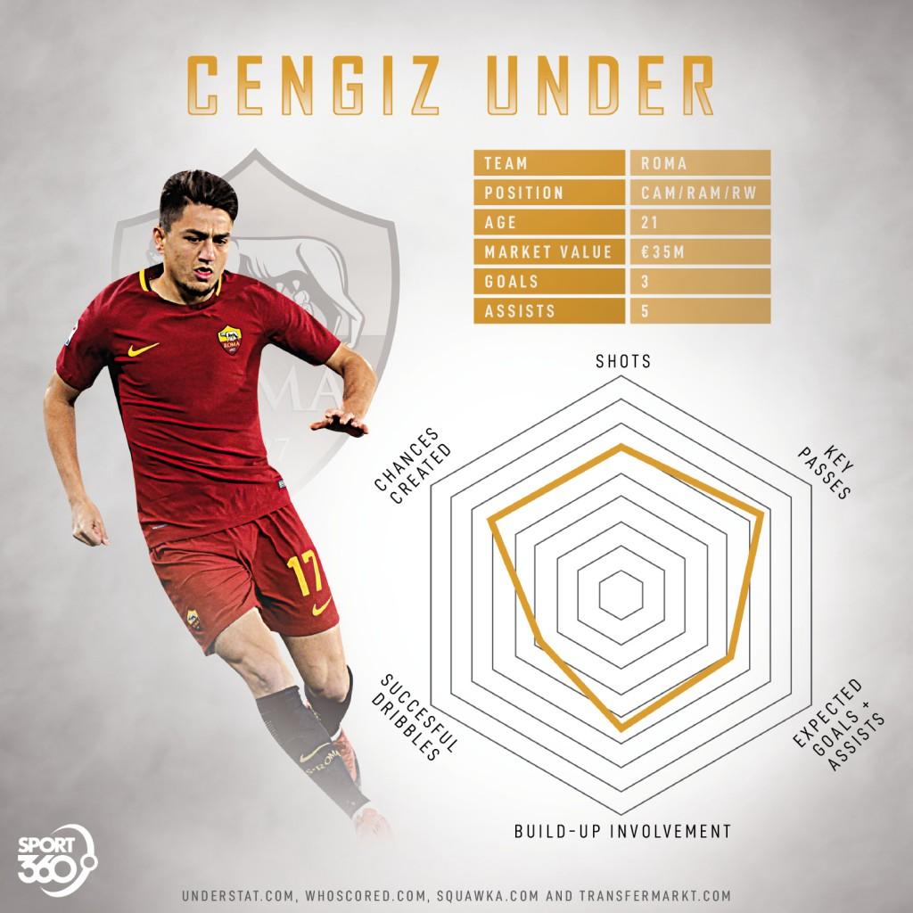 Cengiz Under radar