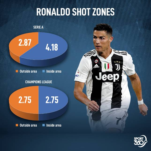 Ronaldo's shot zones. Chart shows shots per 90 minutes