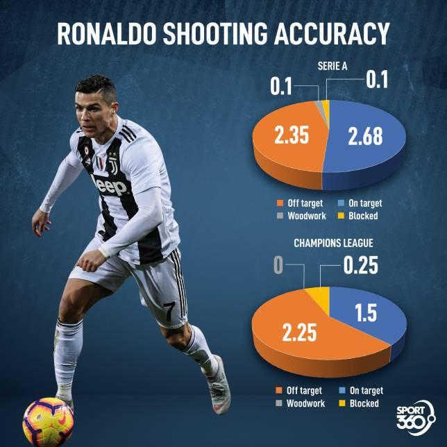 Ronaldo's shooting accuracy. Chart shows shots per 90 minutes