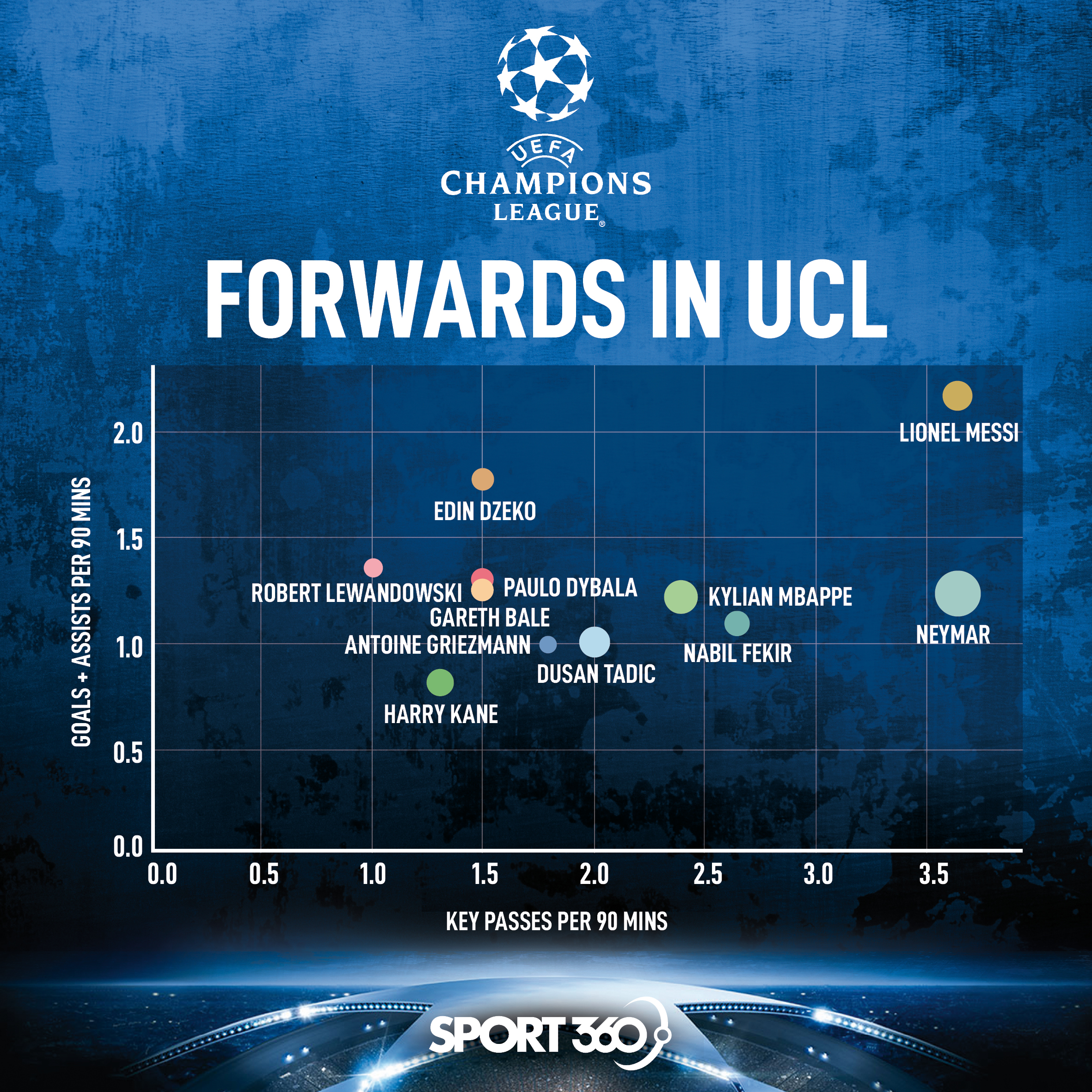 A chart showing how the forwards have performed in the Champions League this season