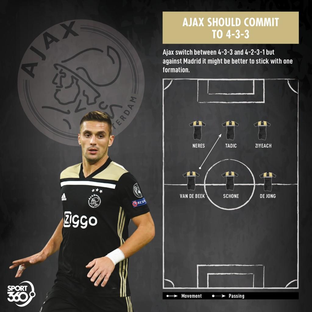 0304 Ajax Formation