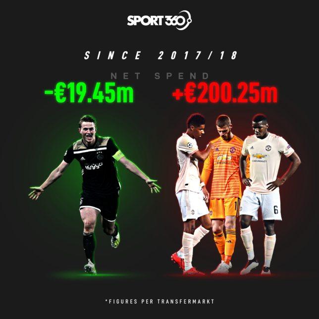 2004 net spend (1)