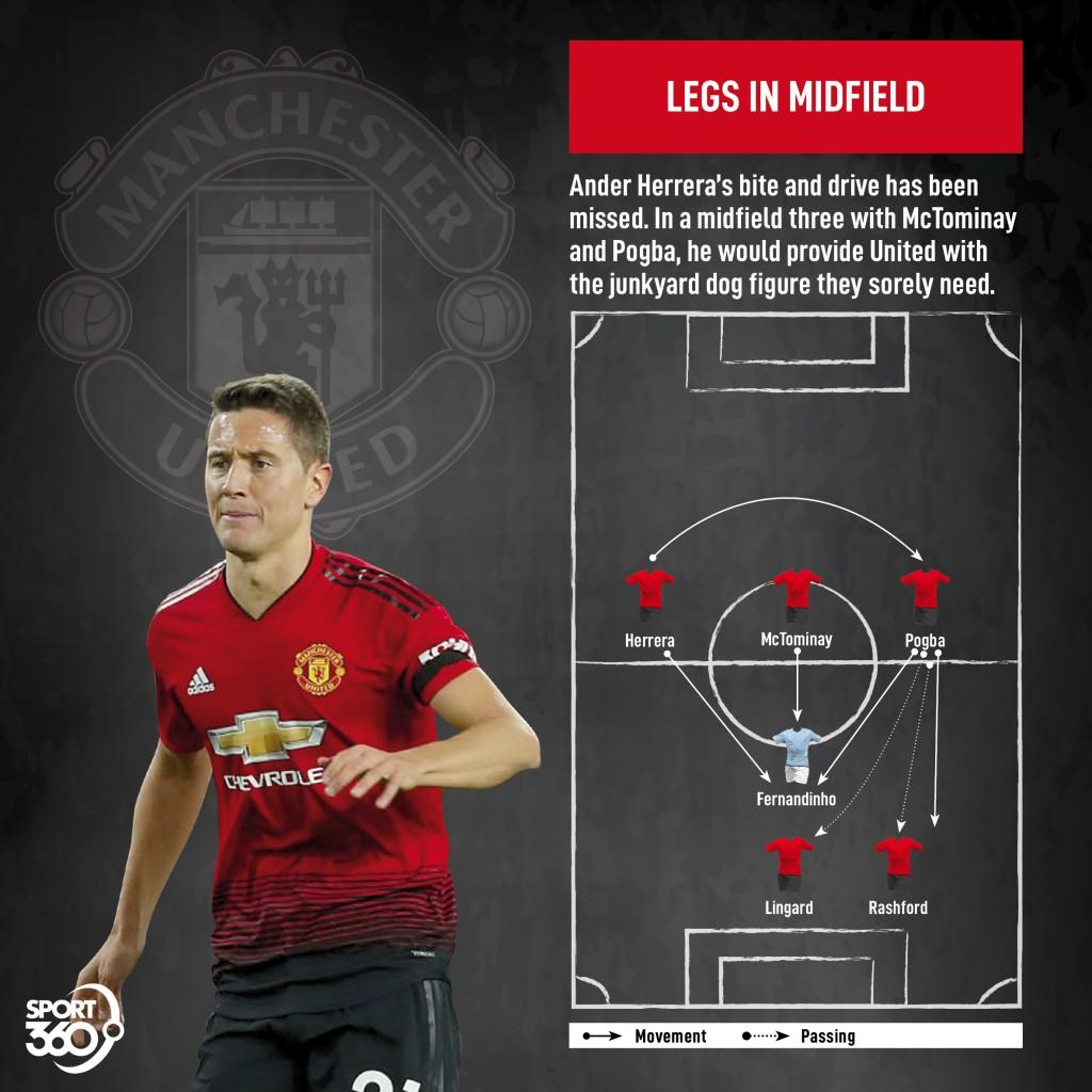 2304 Man City v Man United tactics