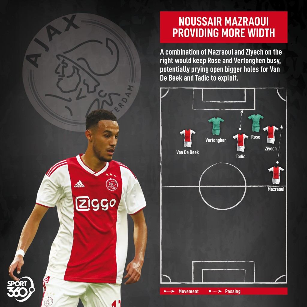 Champions League Tactics: Donny Van De Beek Crucial As