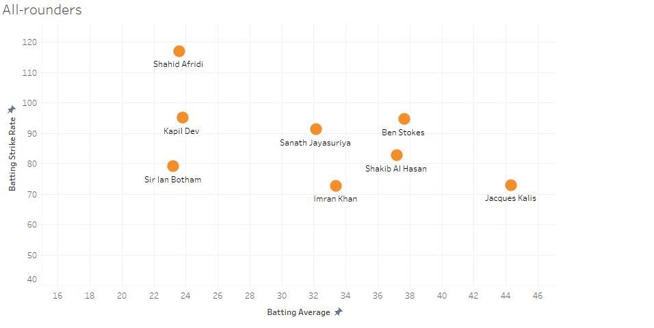 Batting stats: Note that the player further from origin has a better combination of a good average and a healthy strike-rate