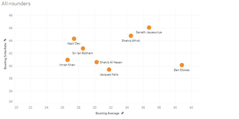 Bowling stats: Note that in this case, the player who is closer to the origin has been more efficient in claiming wickets while conceding fewer runs and has taken fewer balls to do so