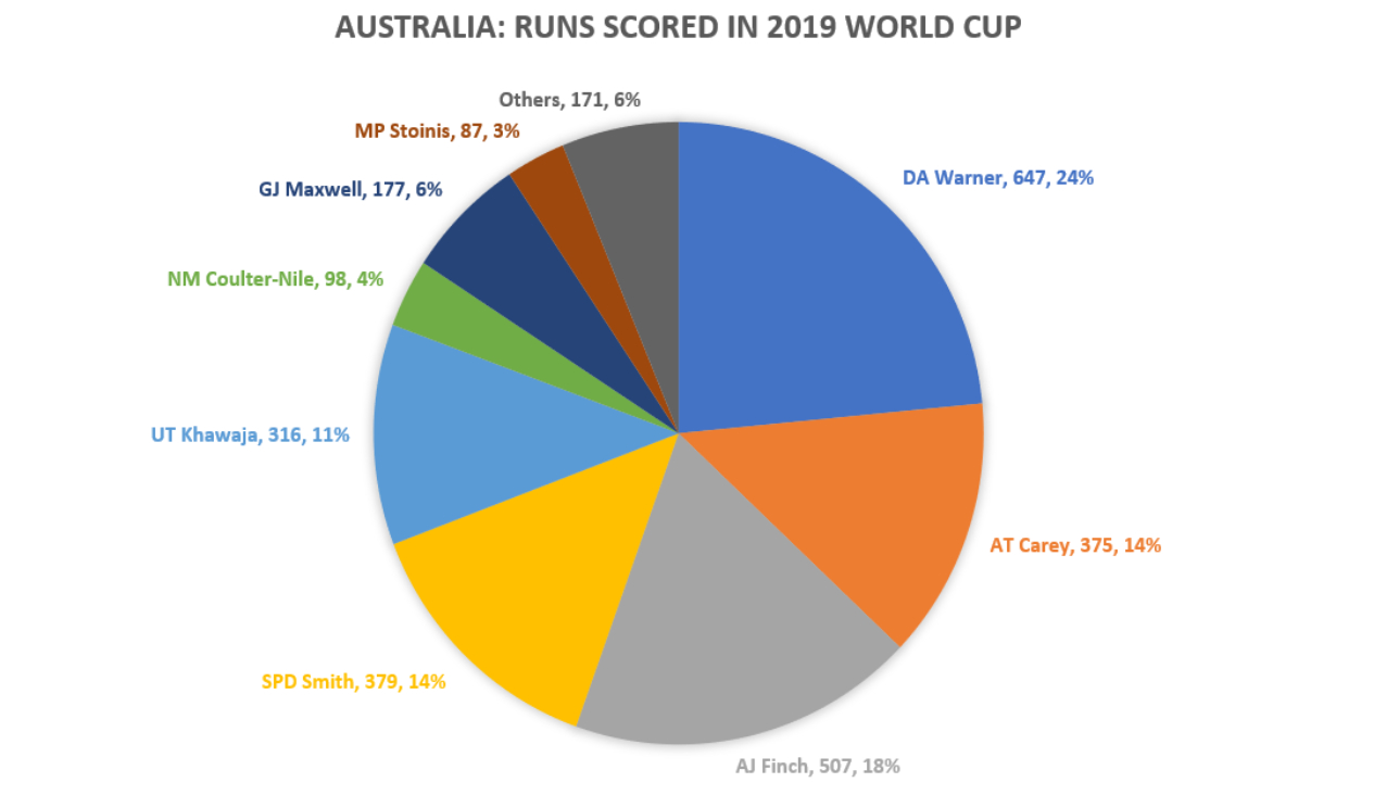 A pie-chart of the runs scored by Australian batsmen in the CWC 2019