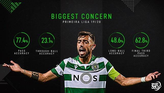 Bruno Fernandes _ Biggest concern