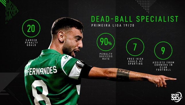 Bruno Fernandes _ Dead-balls