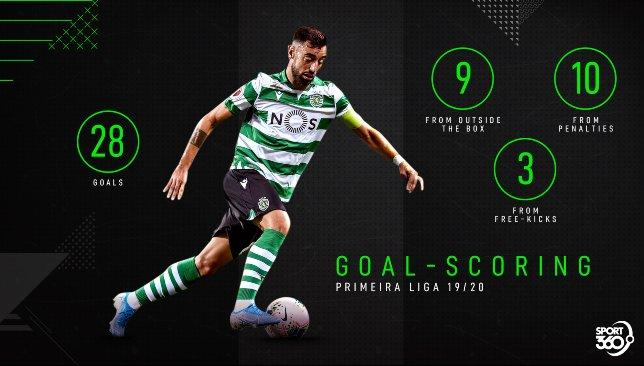 Bruno Fernandes _ Goal-scoring