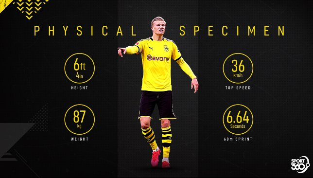 Bundesliga News What Makes Goal Machine Erling Haaland Special A Comprehensive Scouting Report On The Dortmund Star Sport360 News