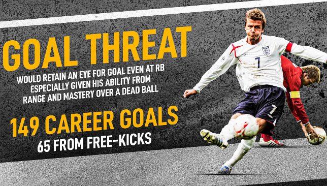 Menace contre David Beckham