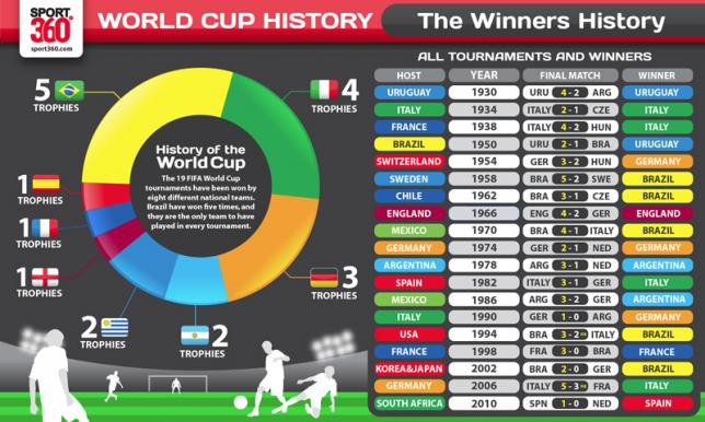 Infographic no.1: The history of the World Cup - Article - Sport360