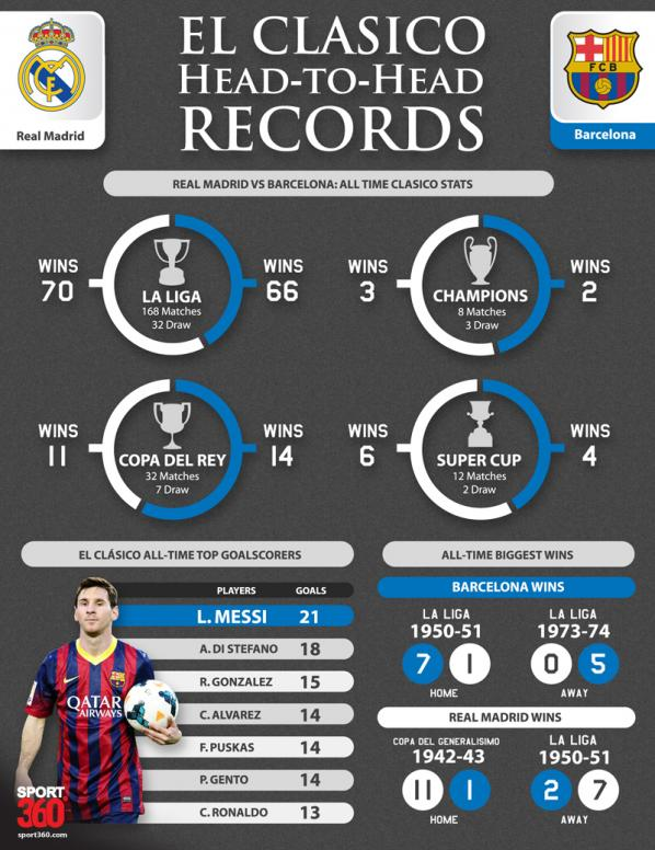 head to head real madrid vs barcelona